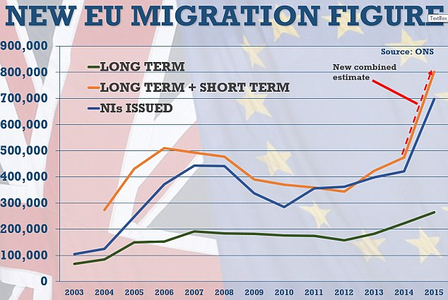 The ONS has used a new method to estimate combined long term and short term immigration from the EU for last year. The 'headline' long-term figure for 2015 was 260,000.